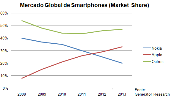 market-share-smartphone-generator-research